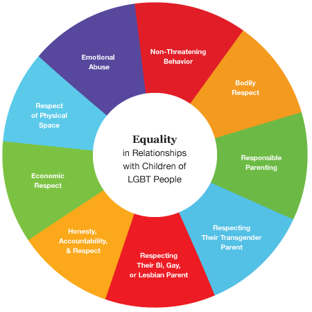 Children's Equality Wheel