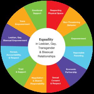 LGBT Equality Wheel